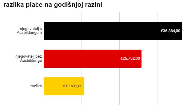 Ausbildung u Njemačkoj plaća